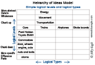 heirarchy of ideas - nlp logical levels and types