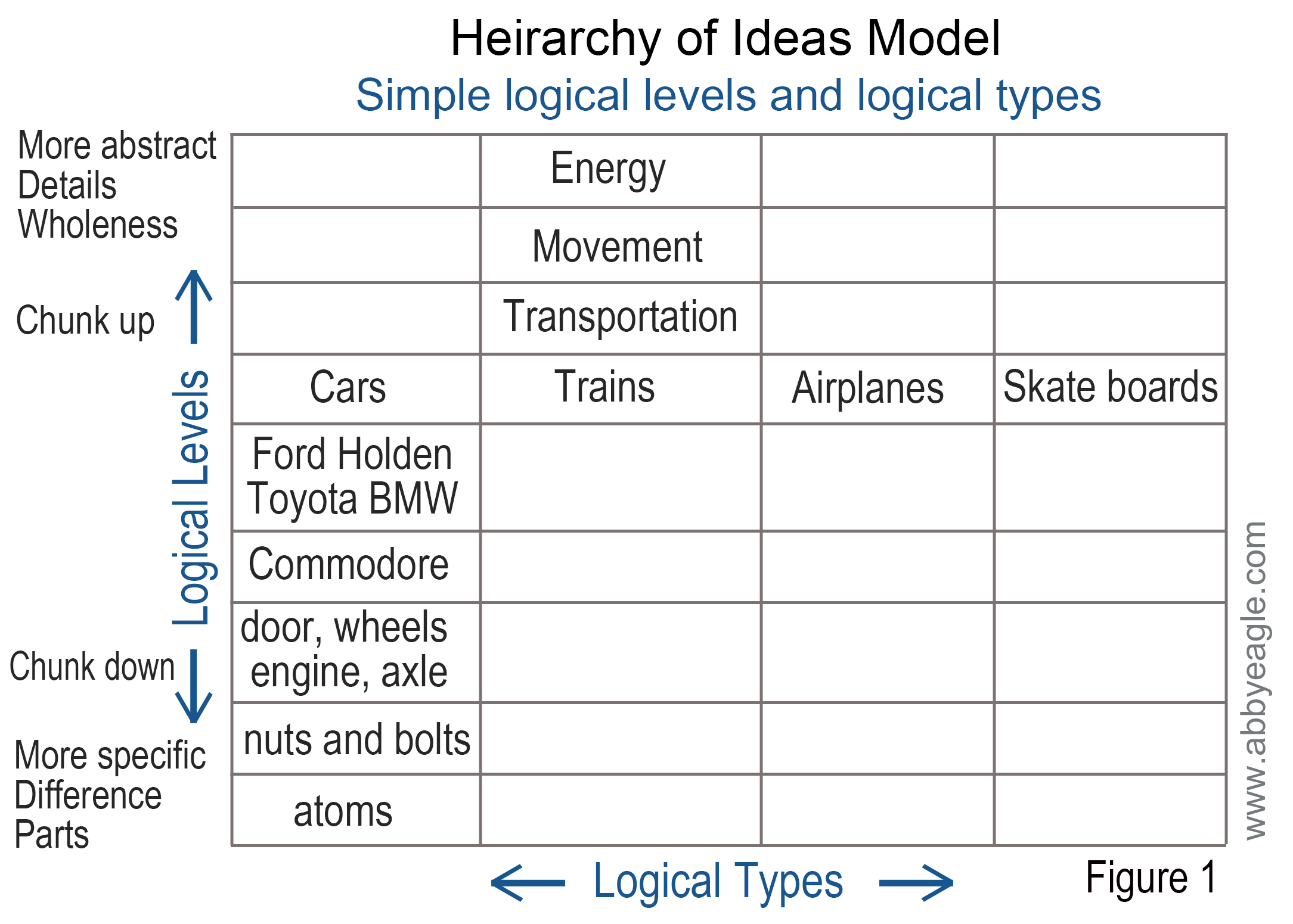 Heirarchy of ideas model - NLP logical levels and types