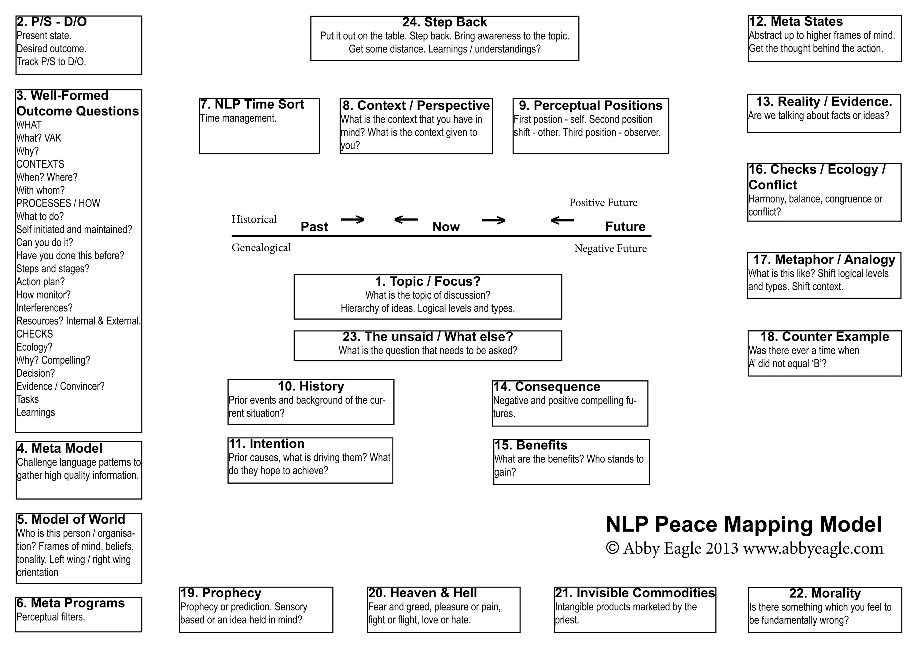NLP Peace Mapping Model