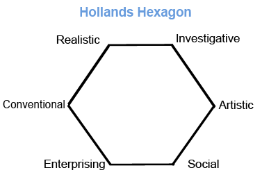 hollands six personality types
