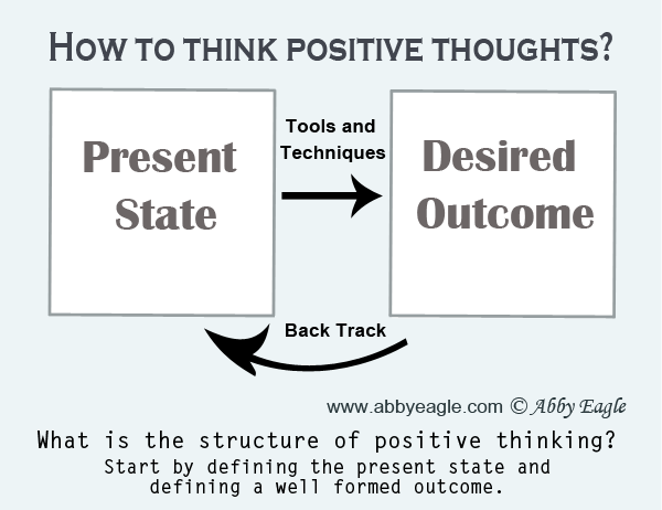 Stucture of positive thinking.