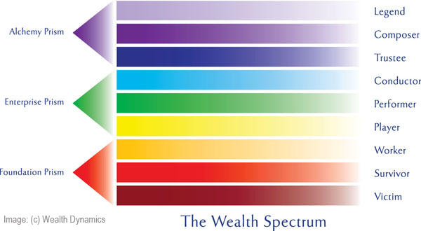 Roger Hamilton Wealth Spectrum Test